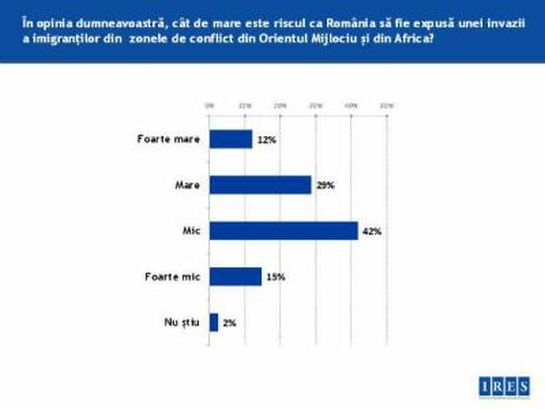 Nem félnek a menekültektől Romániában