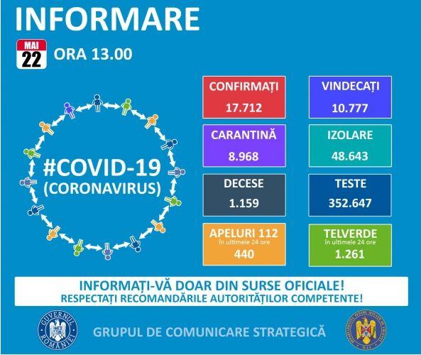 Koronavírus: 127 új esetet és 8 halottat regisztráltak