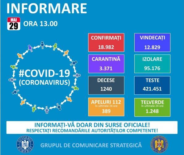 Koronavírus: Ötezer alá csökkent az aktív esetek száma Romániában