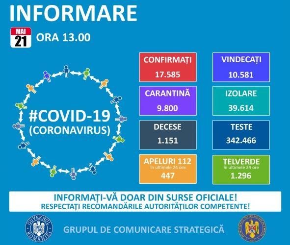 GCS: Suceava megyében, Bukarestben és Neamţ megyében regisztrálták a legtöbb koronavírusos esetet