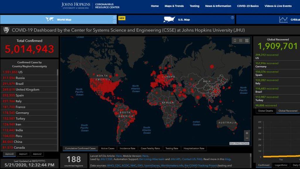 5 millió fertőzöttet és majdnem 2 millió meggyógyultat tart számon a Johns Hopkins egyetem