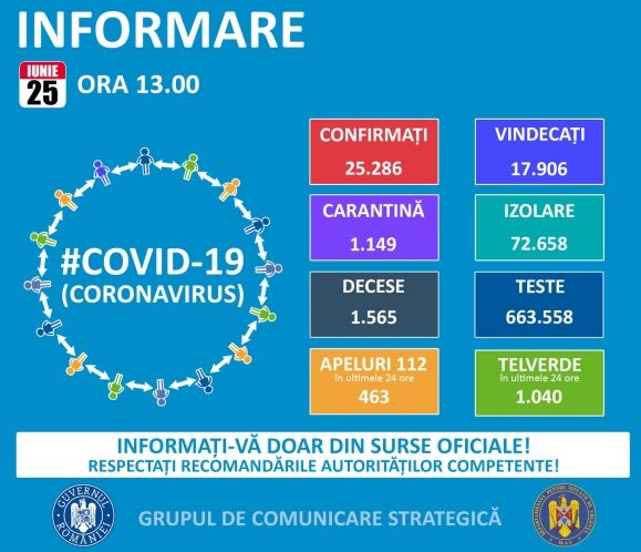 GCS: 400 fölé emelkedett az egy nap alatt regisztrált koronavírusos esetek száma, 515 személyt az elmúlt napban nyilvánítottak gyógyultnak