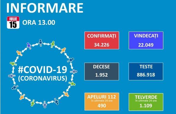 Koronavírus: 641 új esetet és 21 halottat jelentettek