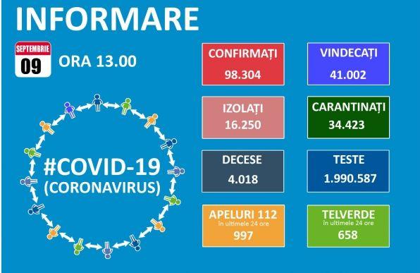 Koronavírus: 1.271 új eset és 51 halott