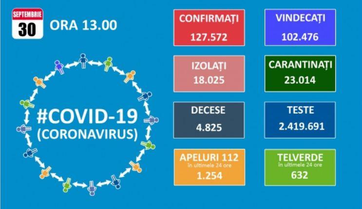 Koronavírus: Átlépte a kétezret új megbetegedések száma