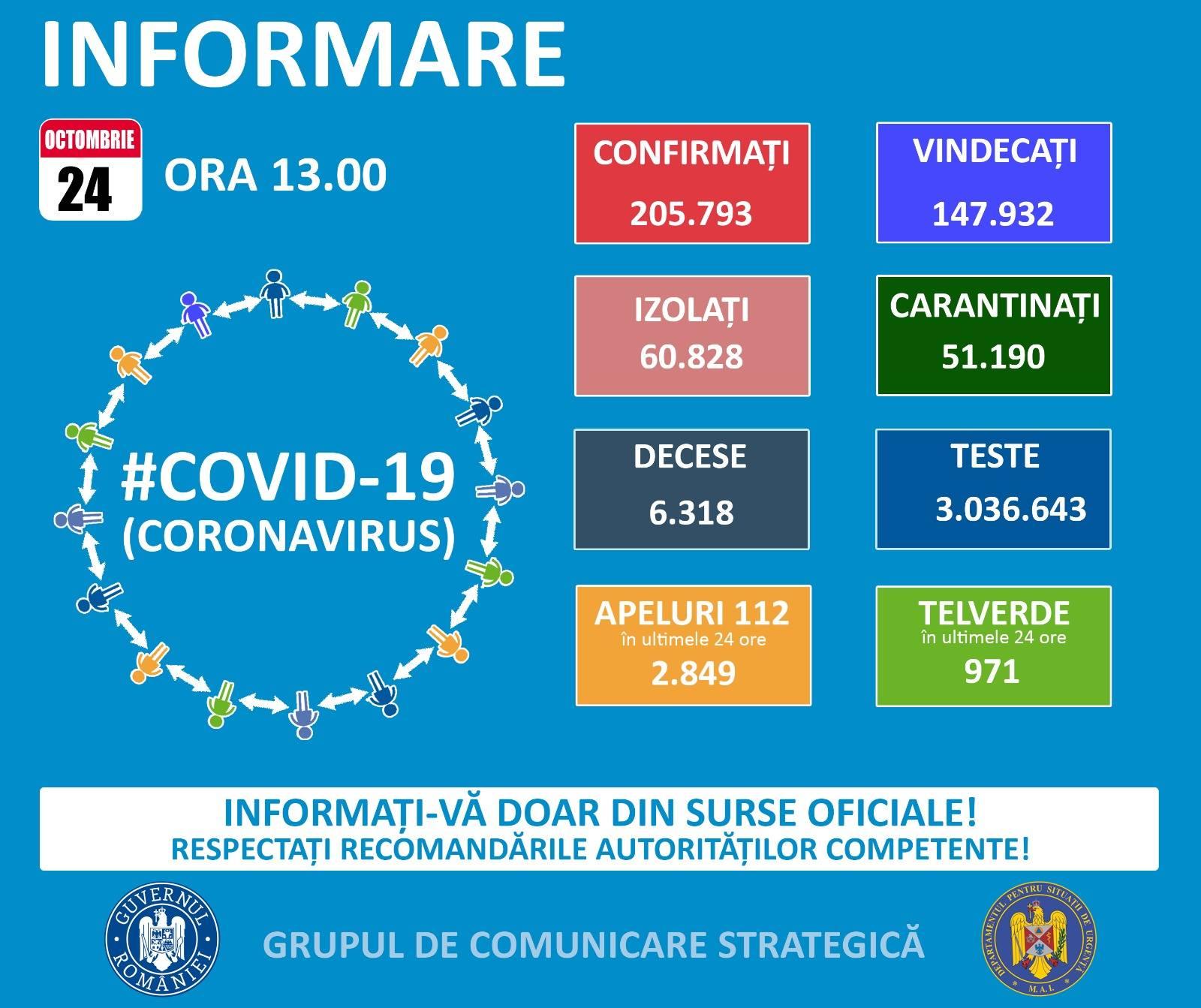 GCS: Fehér, Bukarest, Kolozs és Hargita megye vezetik a fertőzöttségi rangsort 3 ezrelék fölötti aránnyal