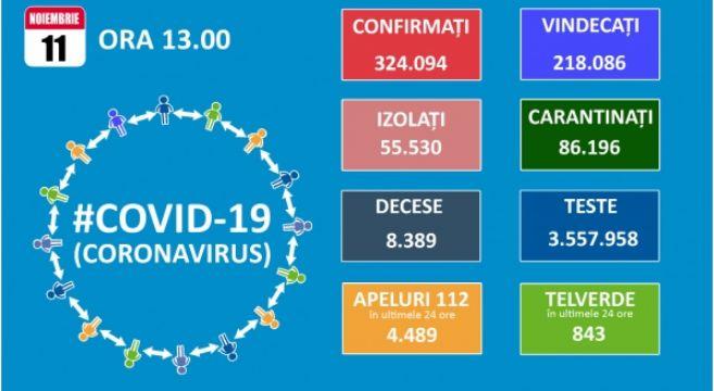 Koronavírus: 9.799 új eset és 203 halott