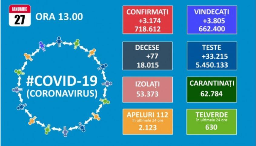 Koronavírus: Bukarestben 2,07 ezrelékre csökkent a fertőzöttségi ráta
