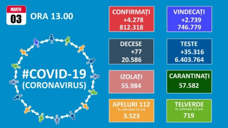 Koronavírus: 4.278 új eset és 77 halott