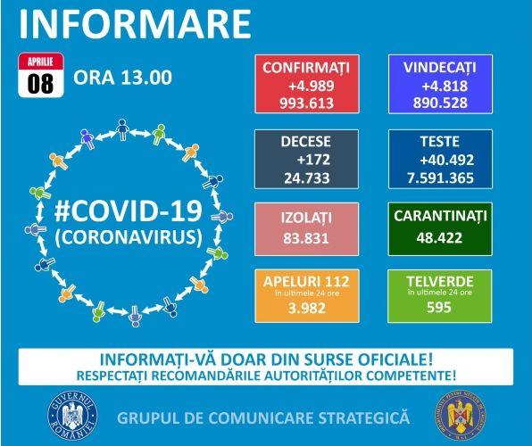 Koronavírus: 4.989 új eset és 172 halott
