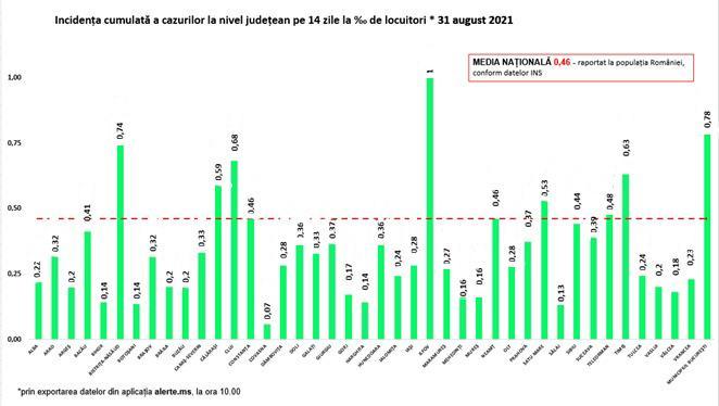 GCS: 1313 új fertőzött és 31 halálos áldozat
