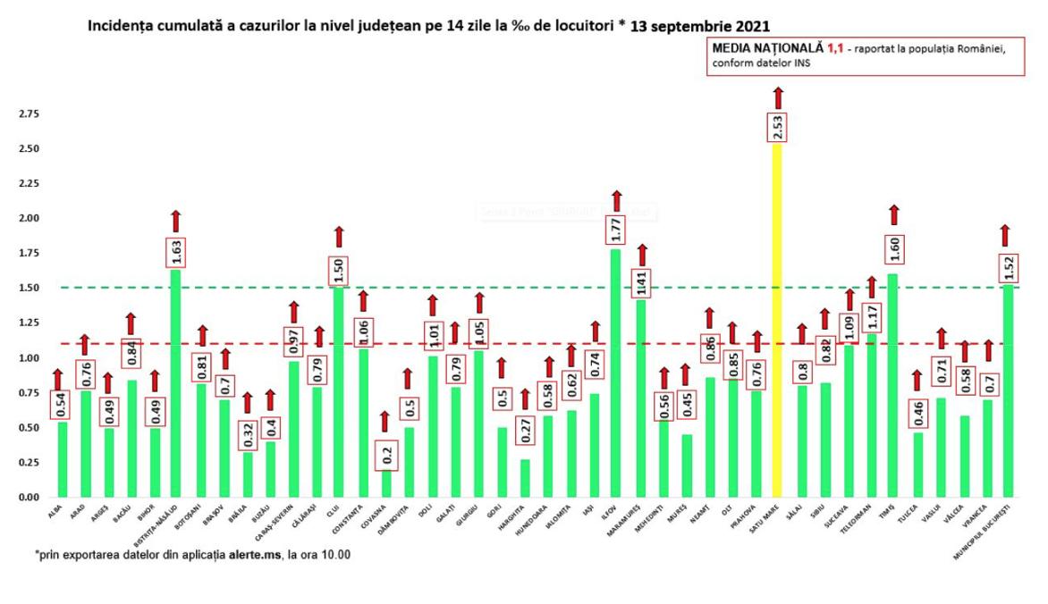 GCS: 1849 új fertőzött és 46 halálos áldozat